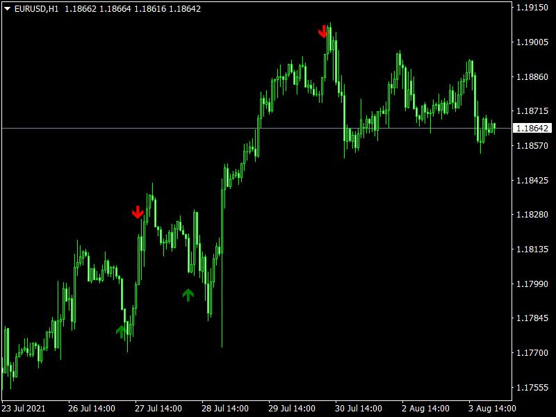 Free-Forex-Zeus-Top-Alerts-Arrows-Indicator
