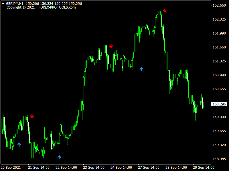Forex Adex Buy Sell Arrows Indicator
