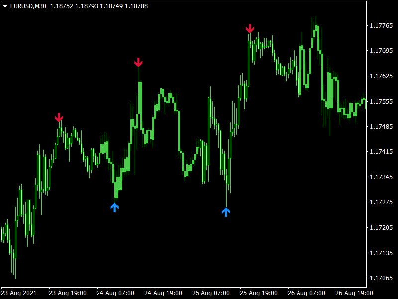 Free Forex Lampard Signal Arrows Indicator