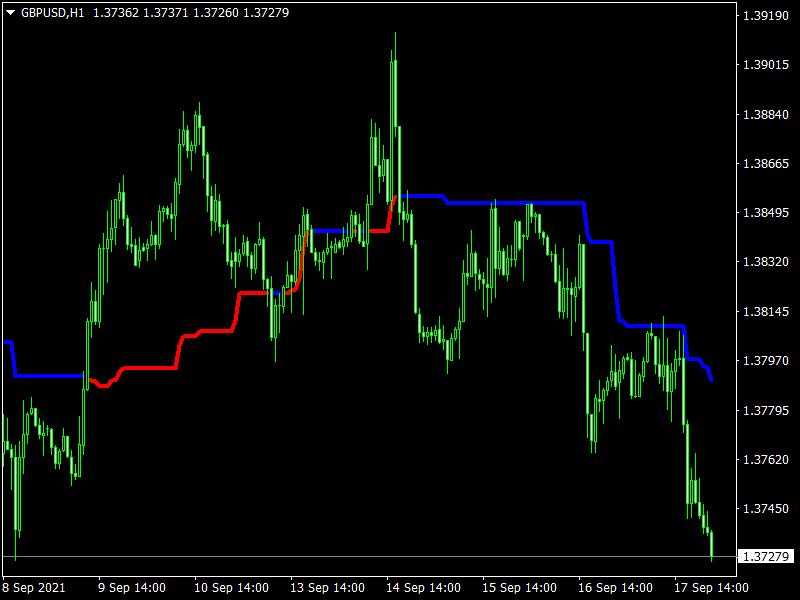 Free Forex Tether Line Indicator