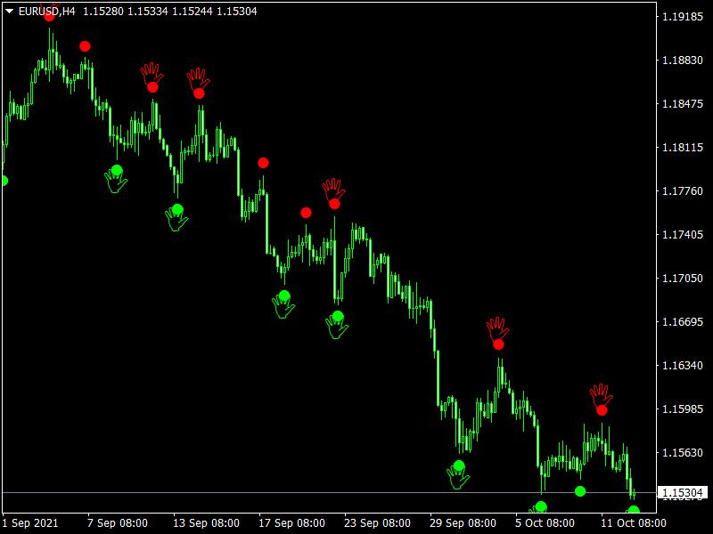 Chaos Buy Sell Signals Indicator