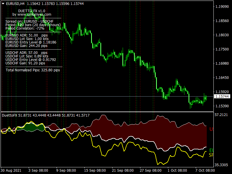 Free-Forex-Duetto-Cloud-Indicator