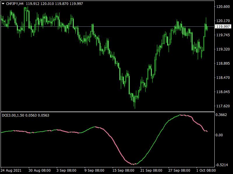 Free-Forex-PA-Cycle-Explorer-Indicator